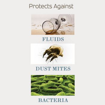 Saferest protector protects againt fluid dust mites bacteria