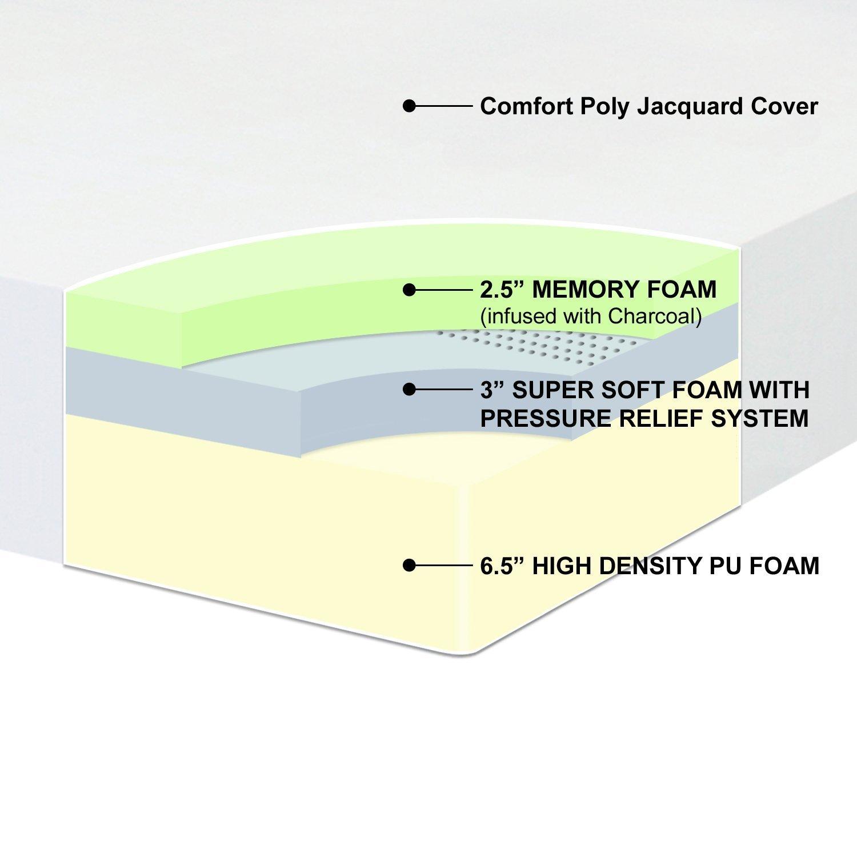 Best Price Mattress 12-Inch mattress inside