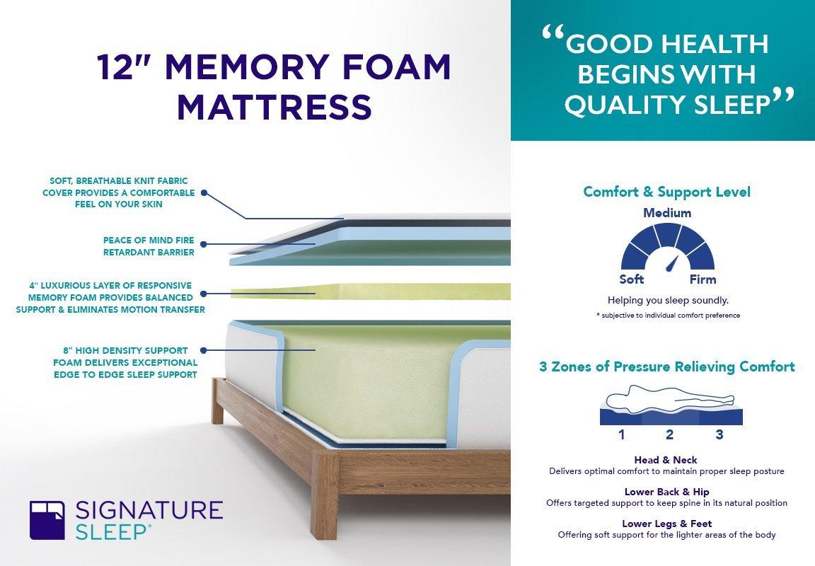 Layers Construction of Memoir 12-Inch mattress